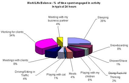 work life balance chart